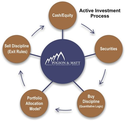 Active Investment Process